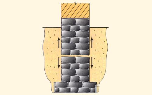 Морозное пучение вследствие неправильного конструирования и возведения фундамента (засыпка пазух смерзающимися.